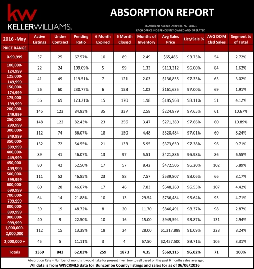Absorption Report